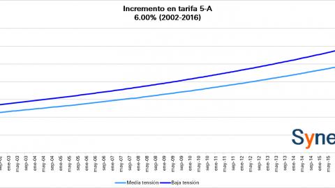 Tarifa CFE -Alumbrado Público- Septiembre 2016