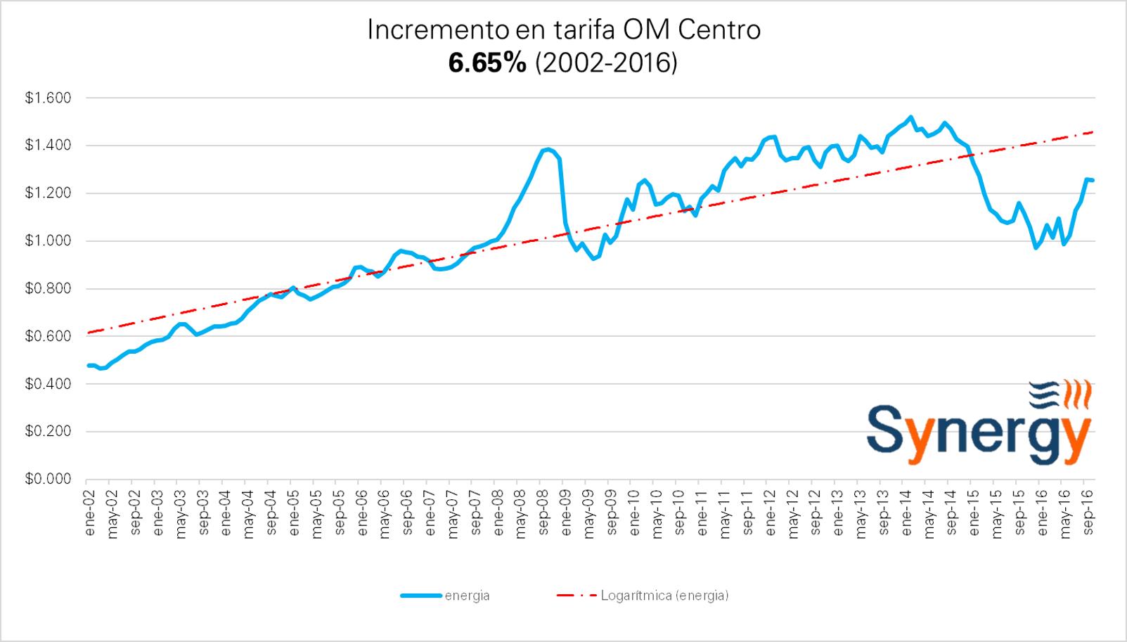 om_centro-oct