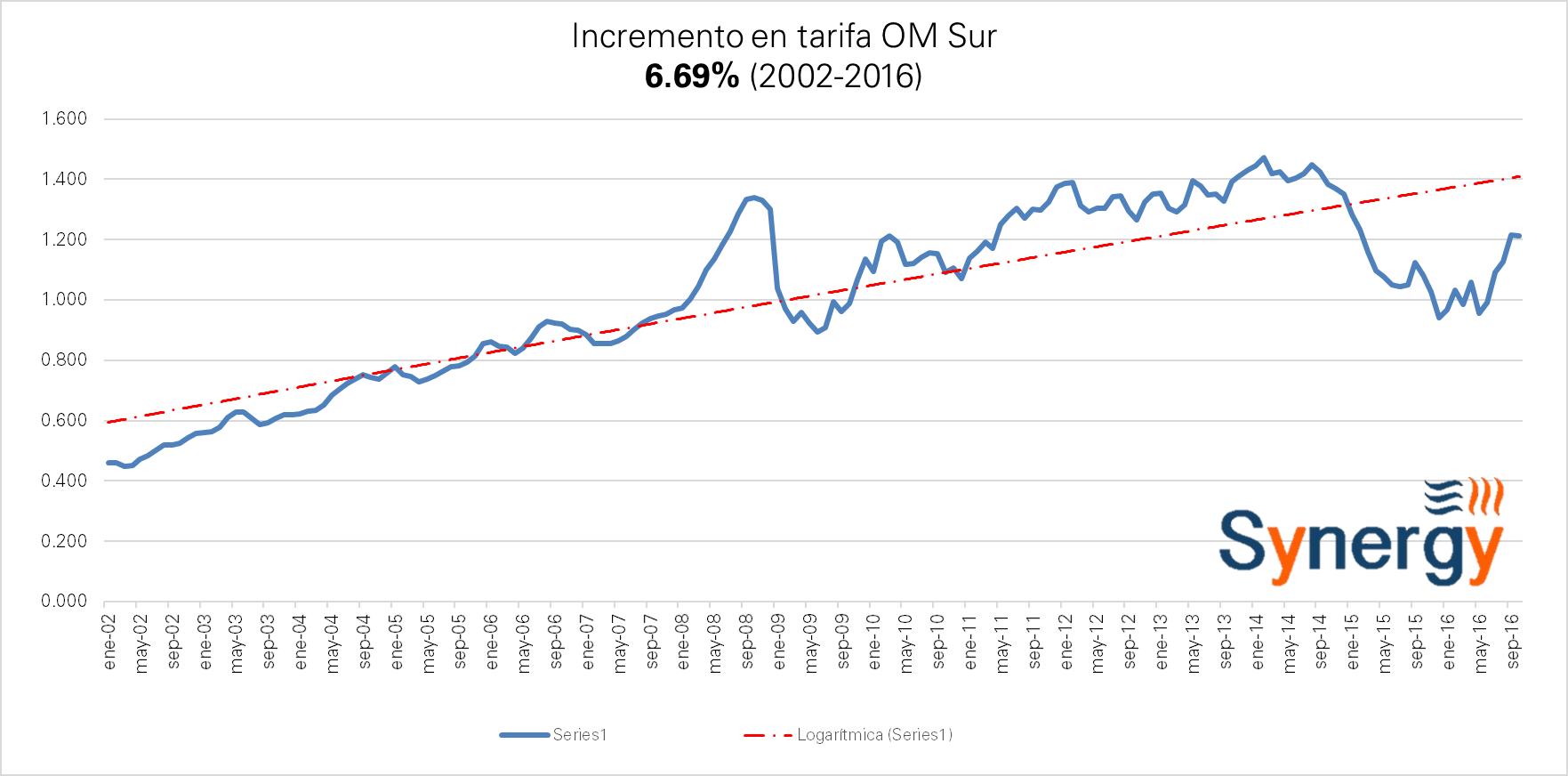 om_sur-oct