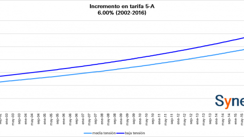 Tarifa CFE -Alumbrado Público- Octubre 2016