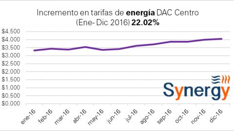 Tarifa DAC en 2016
