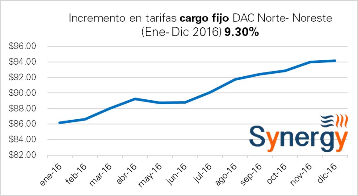 dac-dicnorte-cargo