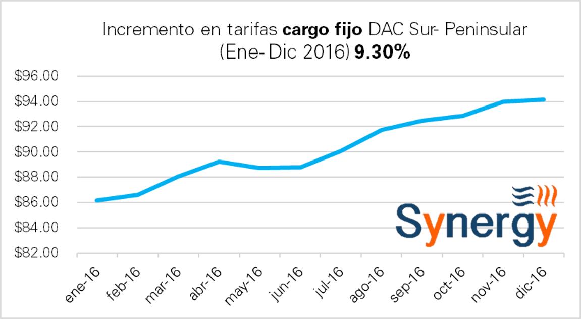dac-dicsur-cargo