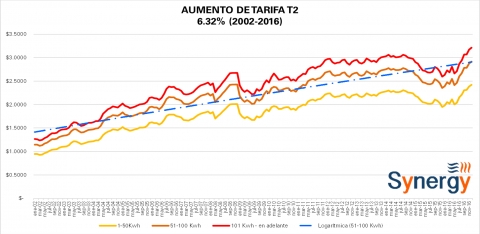 "Tarifas ""Comerciales"" CFE Diciembre 2016"