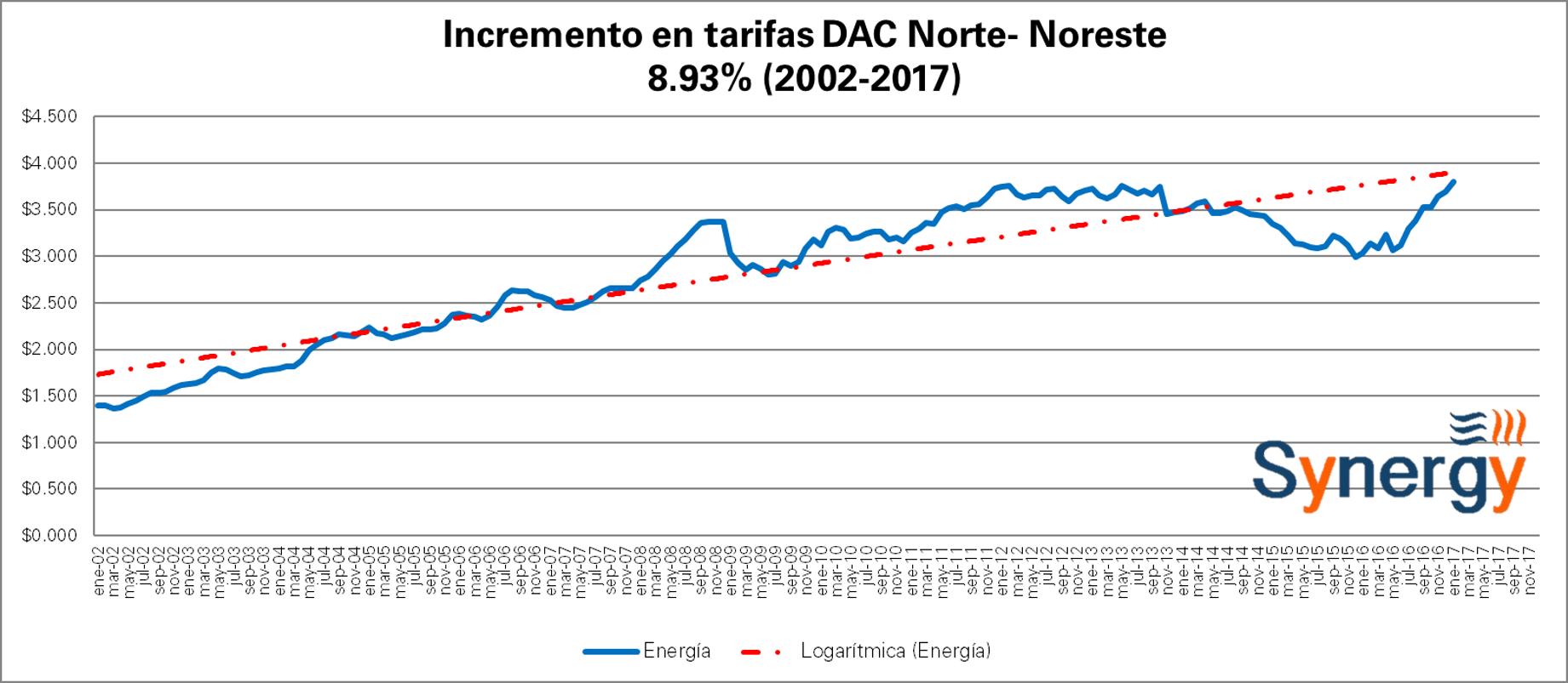 dac_norte-ene
