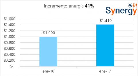 Tarifa OM en enero 2016-2017