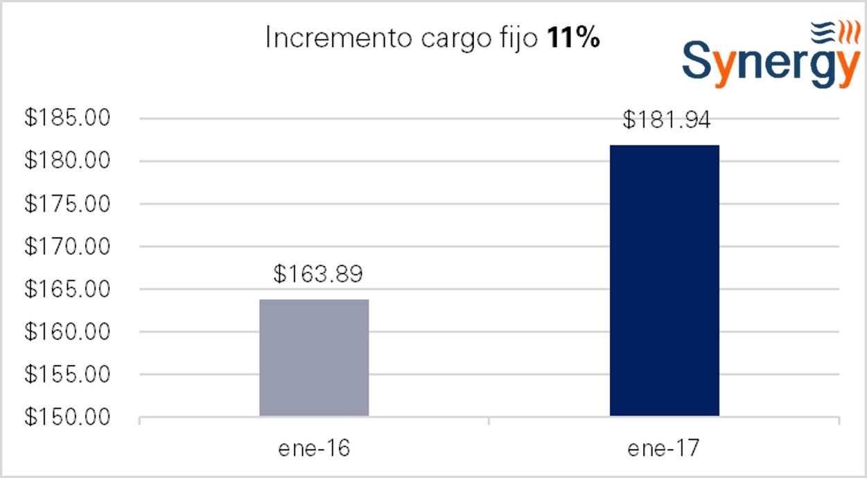 om_norte-ene-incremento_cf