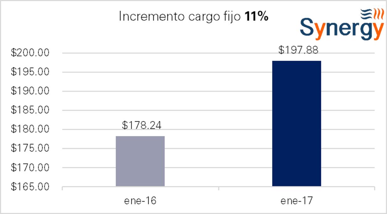 om_sur-ene-incremento_cf
