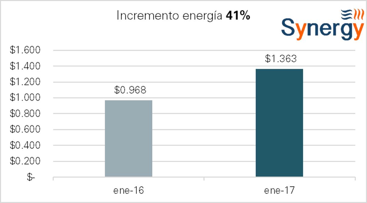 om_sur-ene-incremento_e