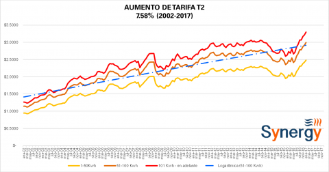 """Tarifas """"Comerciales"""" CFE Enero 2017"""