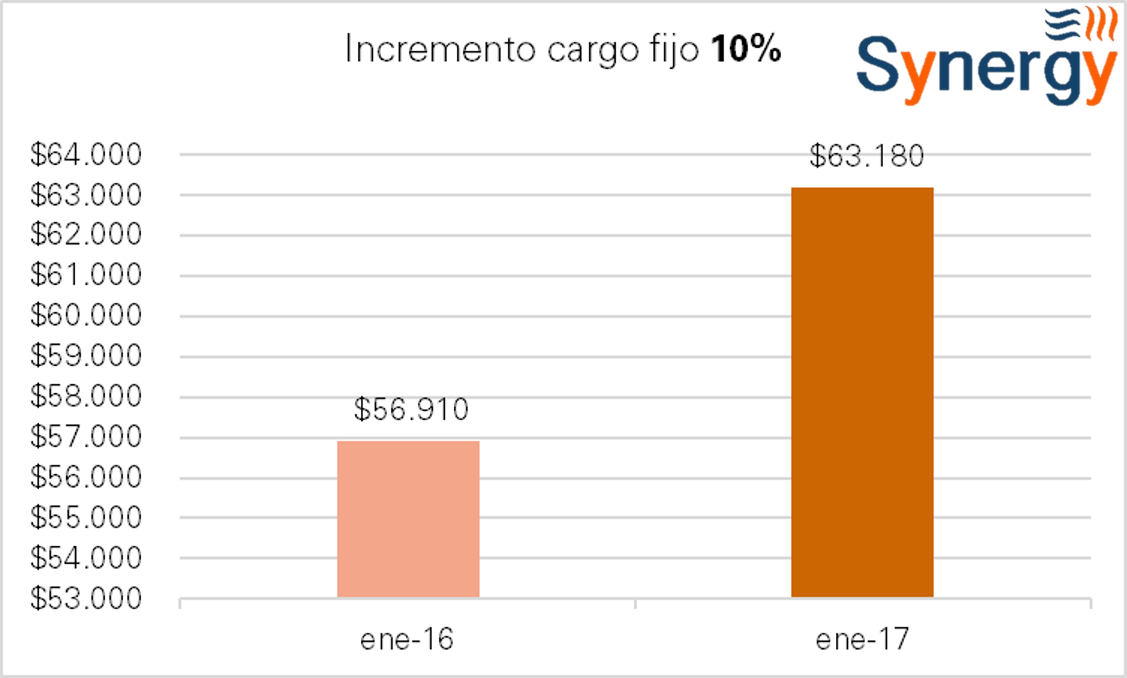 t2-ene-incremento_cf