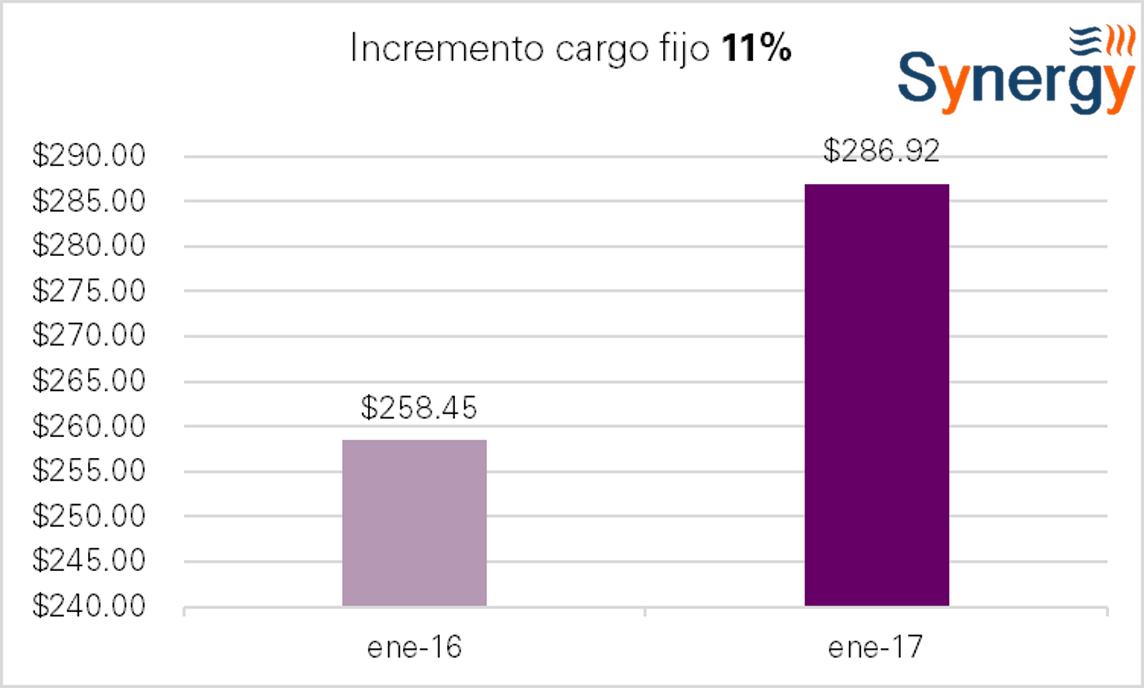 t3-ene-incremento_cf