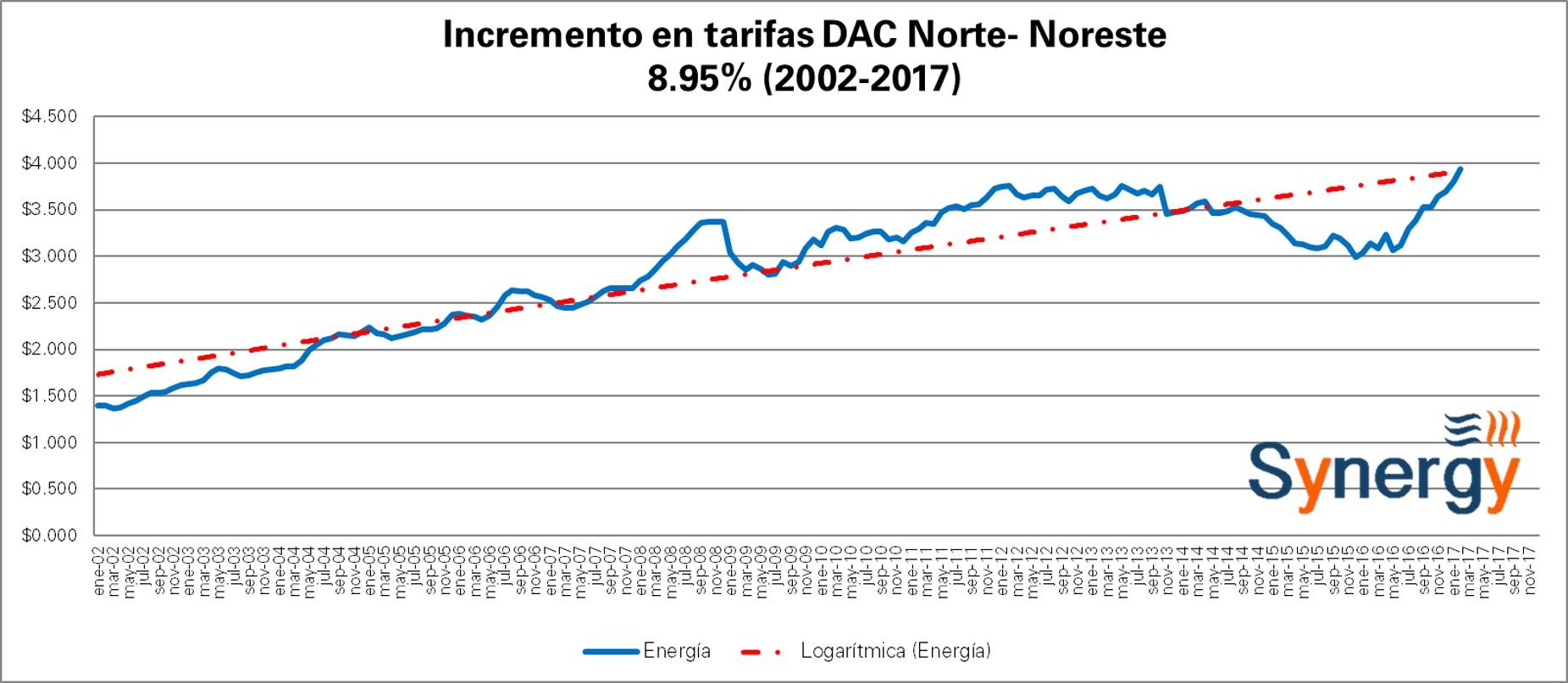 DAC_Norte-Feb