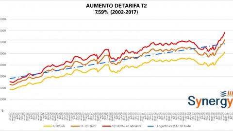 """Tarifa """"Comercial"""" T2 CFE febrero 2017"""
