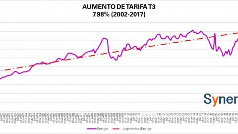 """Tarifa """"Comercial"""" T3 CFE febrero 2017"""