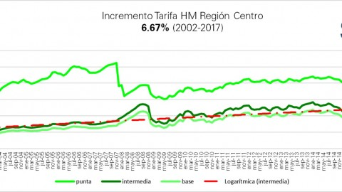 """Tarifas """"HM"""" CFE marzo 2017"""
