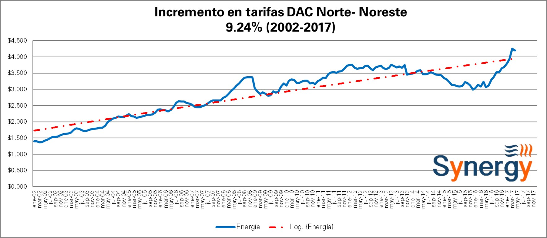 DAC_Nor-Abr