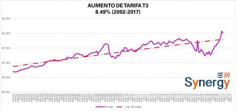 """Tarifa """"Comercial"""" T3 CFE abril 2017"""
