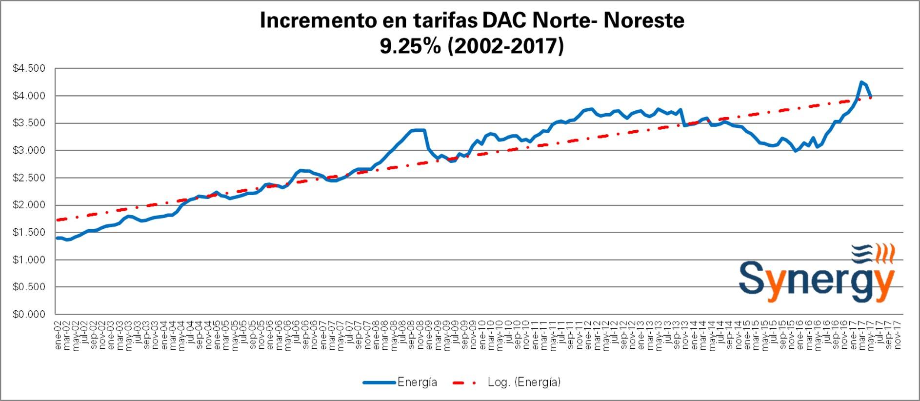 DAC-Nort