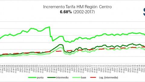 "Tarifas ""HM"" CFE mayo 2017"