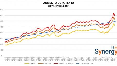 """Tarifa """"Comercial"""" T2 CFE mayo 2017"""