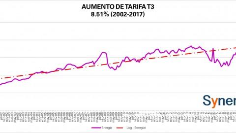 """Tarifa """"Comercial"""" T3 CFE mayo 2017"""