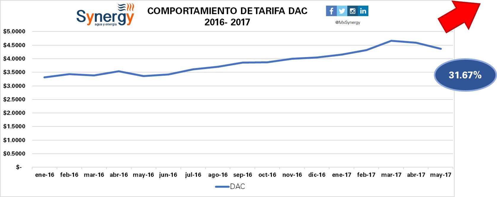 Tarifa DAC 2016-2017