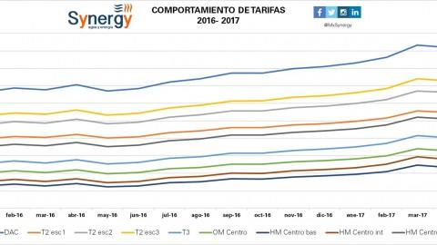 Incremento de tarifas 2016-2017