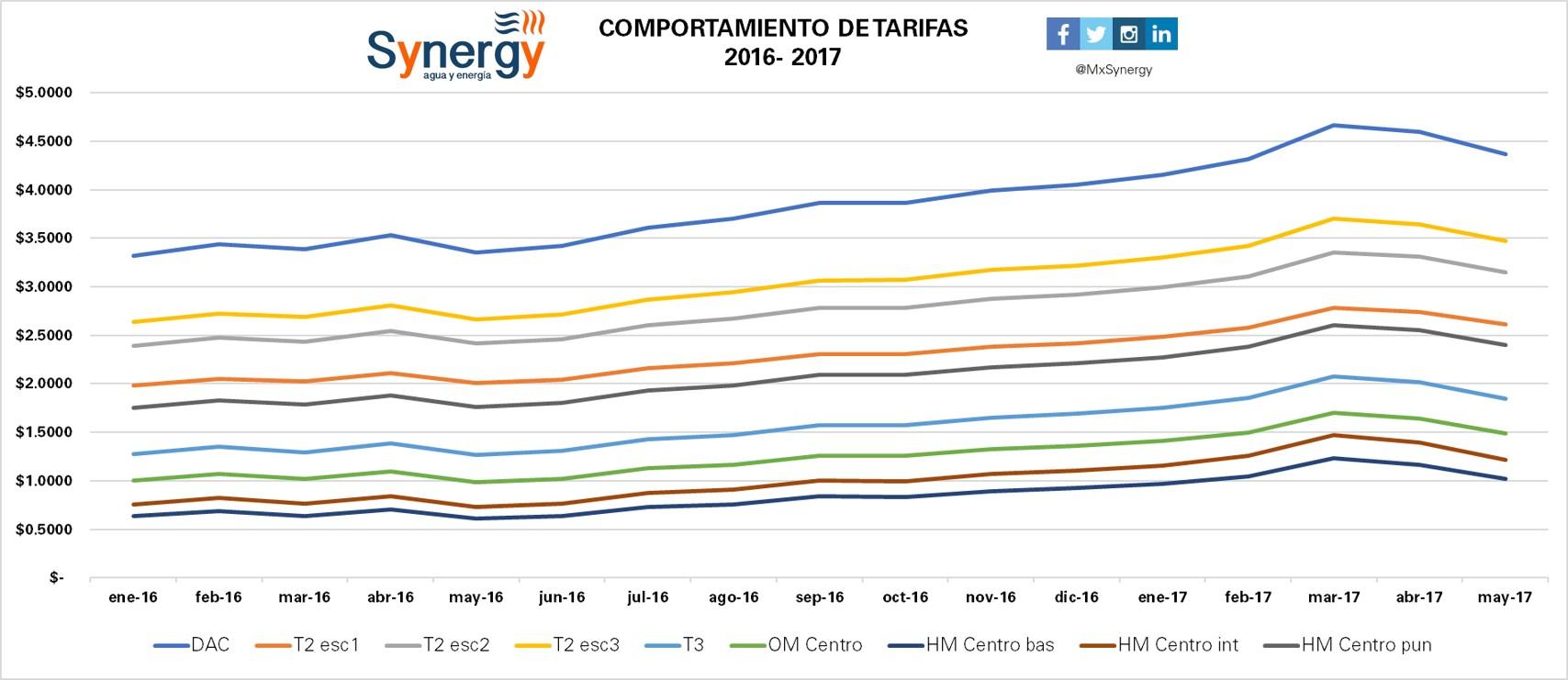 Tarifas 2016-2017