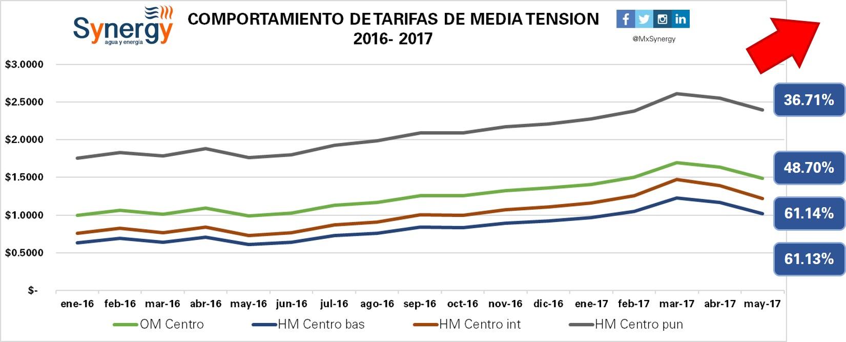 Tarifas industriales 2016-2017