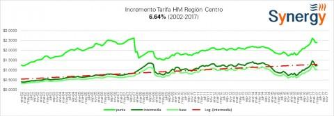 """Tarifas """"HM"""" CFE junio 2017"""