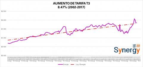 "Tarifa ""Comercial"" T3 CFE junio 2017"