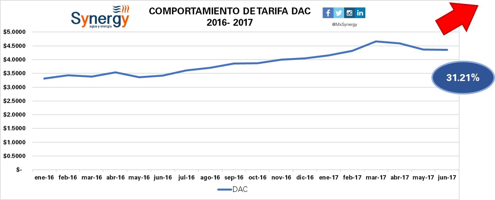 Tarifa DAC 2016-2017(junio)