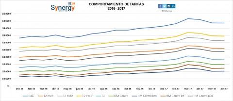 Incremento de tarifas enero 2016- junio 2017
