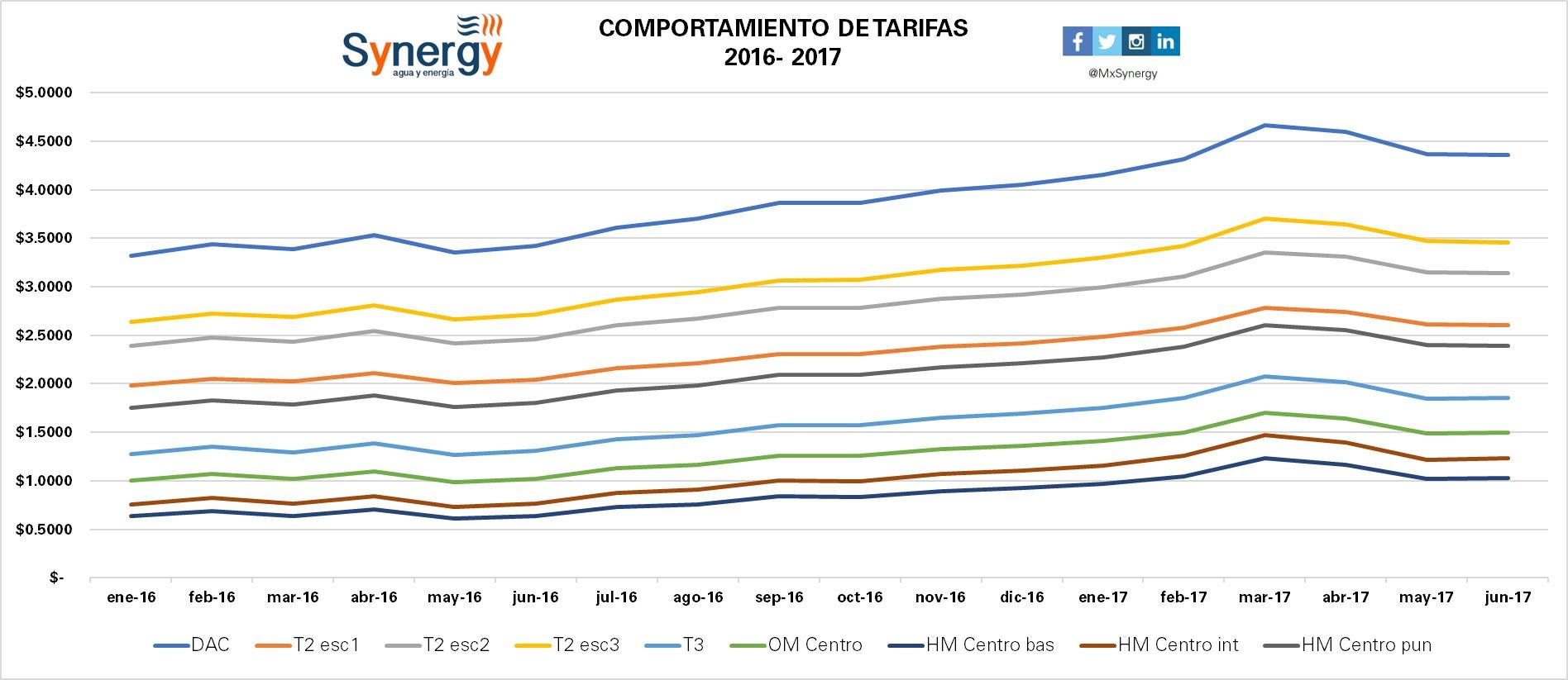 Tarifas 2016-2017(junio)