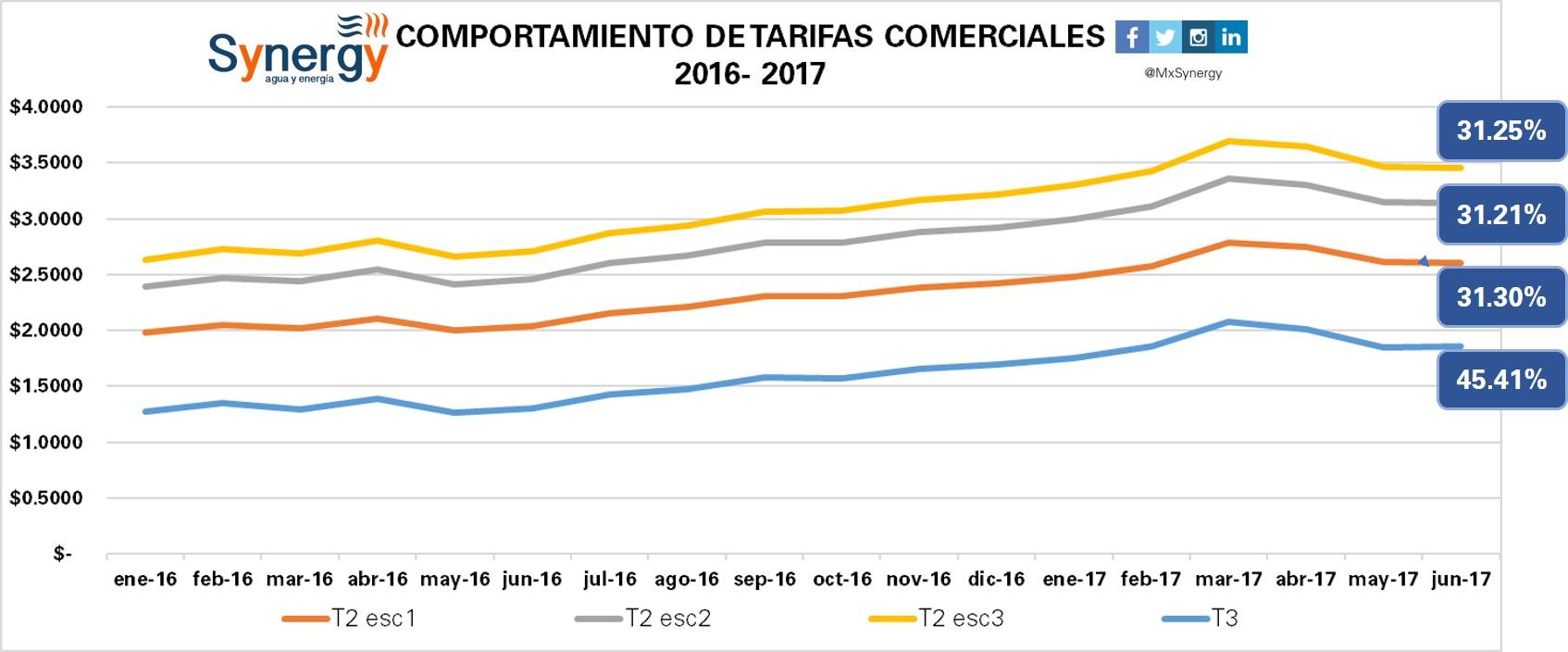 Tarifas comerciales 2016-2017(junio)