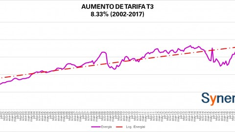 "Tarifa ""Comercial"" T3 CFE julio 2017"