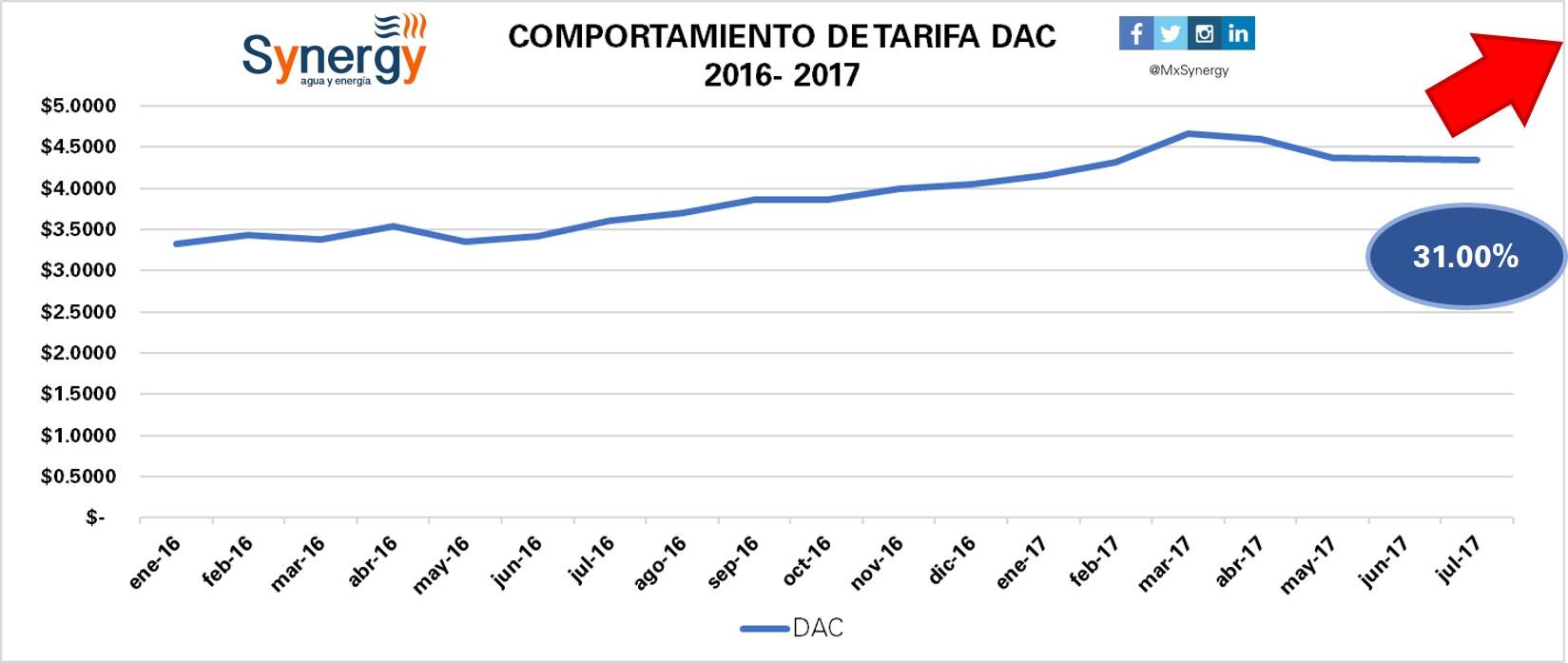 Tarifa DAC 2016-2017(julio)