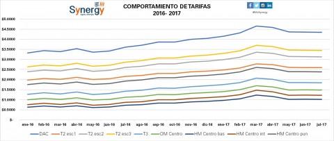 Incremento de tarifas enero 2016- julio 2017