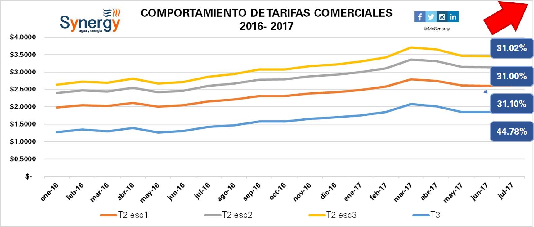 Tarifas comerciales 2016-2017(julio)