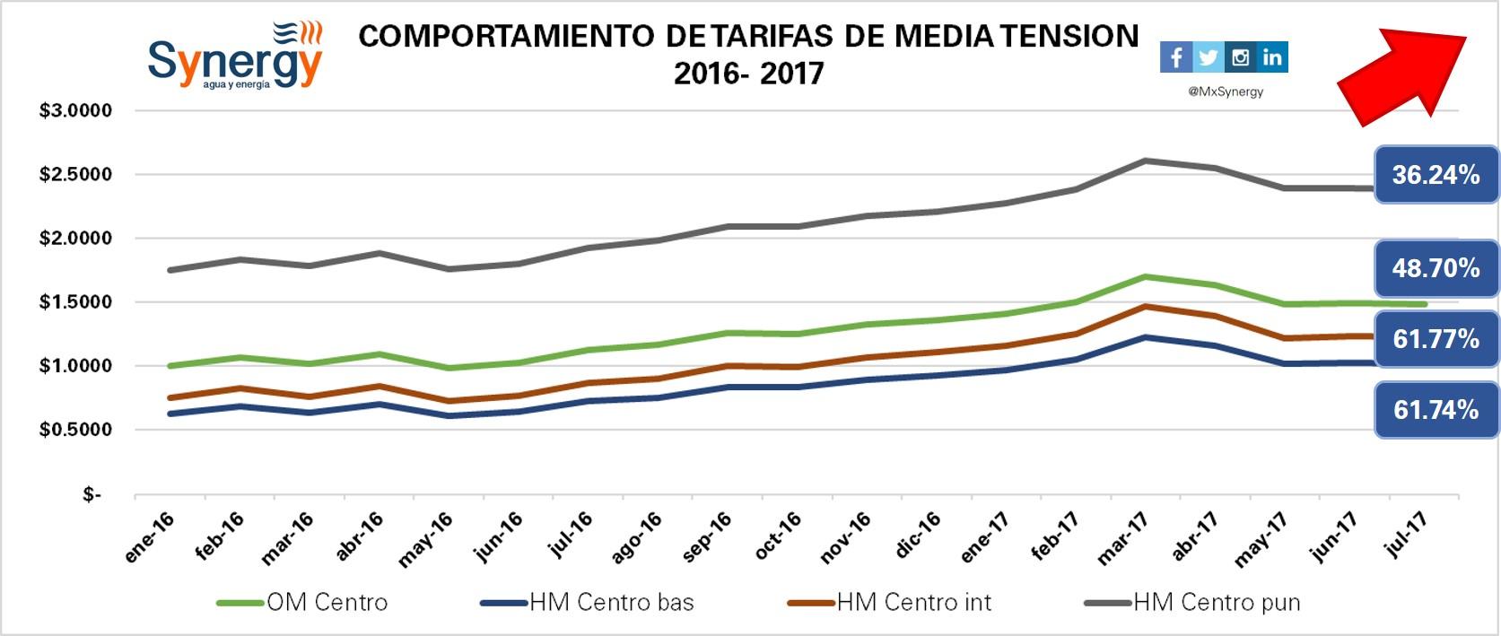 Tarifas industriales 2016-2017(julio)