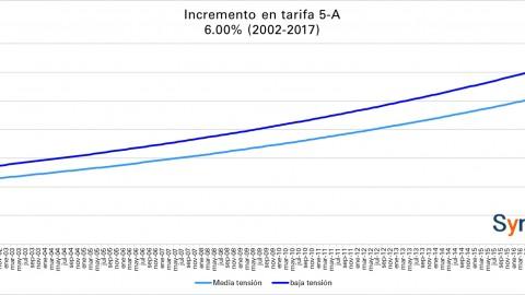 Tarifa CFE -Alumbrado Público- agosto 2017