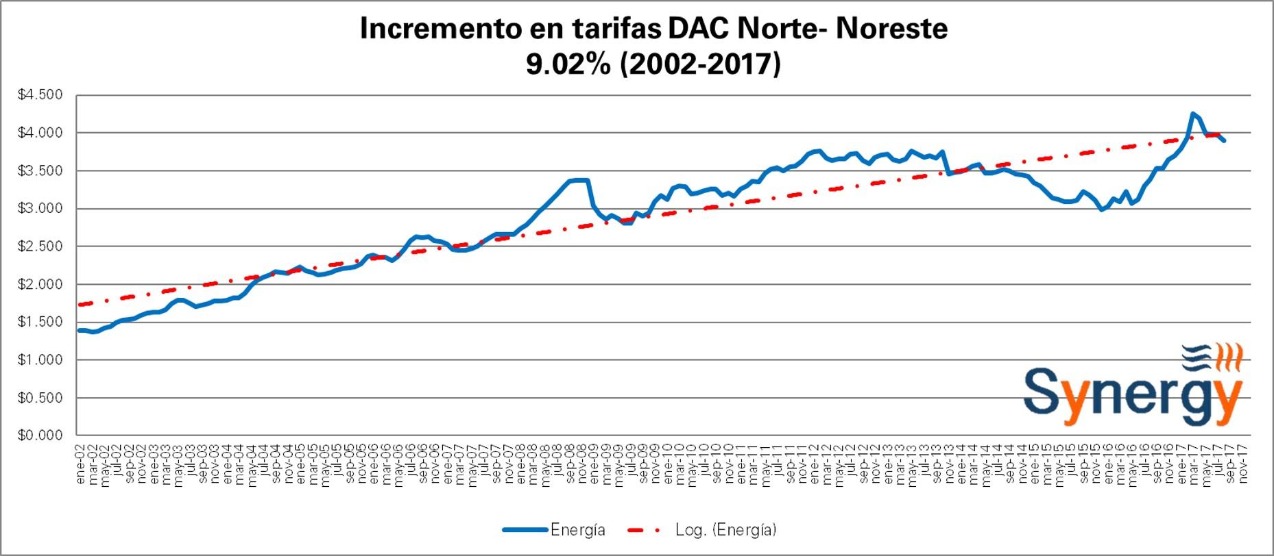 DAC_Nor-Ago
