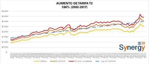 "Tarifa ""Comercial"" T2 CFE agosto 2017"