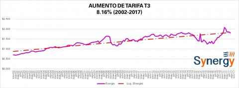 "Tarifa ""Comercial"" T3 CFE agosto 2017"
