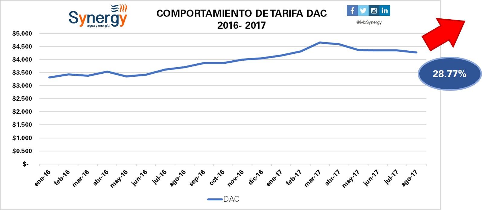 Tarifa DAC 2016-2017(agosto)