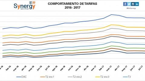 Incremento de tarifas enero 2016- agosto 2017