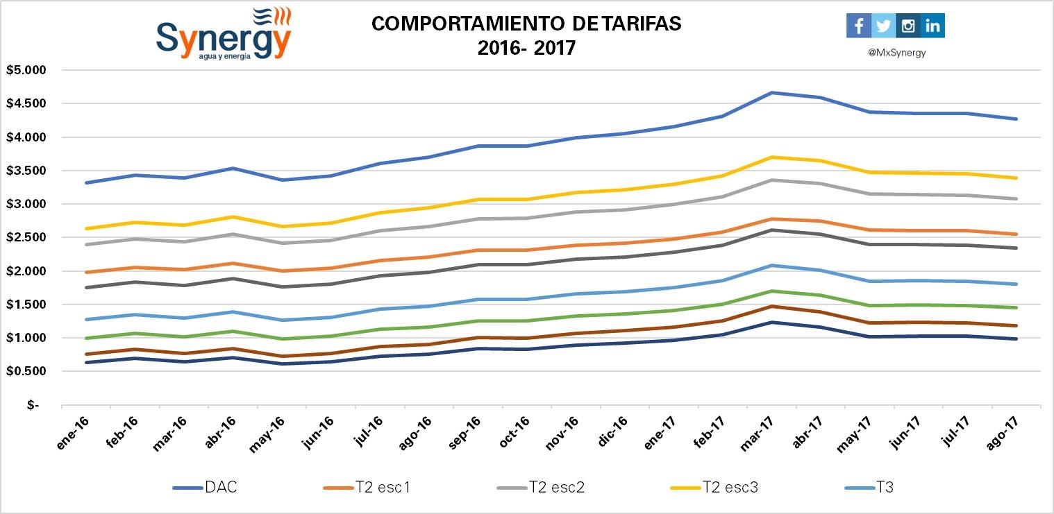 Tarifas 2016-2017(agosto)