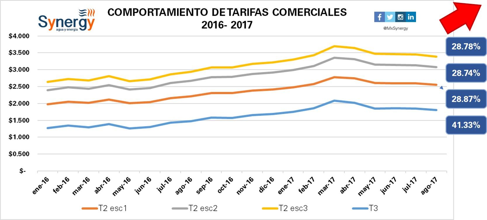 Tarifas comerciales 2016-2017(agosto)