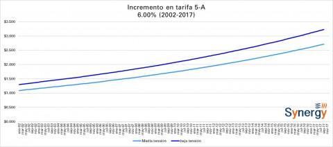 Tarifa CFE -Alumbrado Público- septiembre 2017
